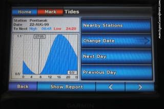 Grafik pasang surut air