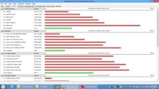 Performance Test 8 Summary