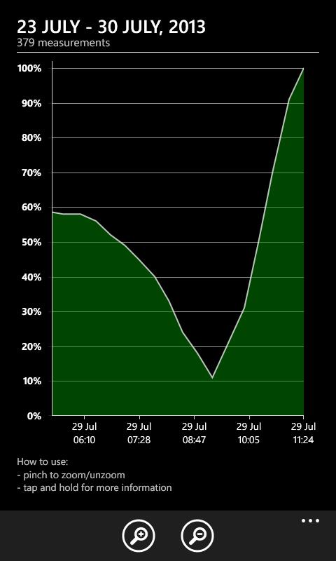 Grafik pengisian Nokia Lumia 620