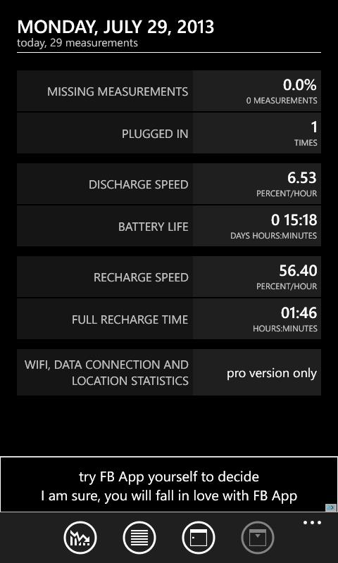 1 jam 46 menit dibutuhkan untuk mengisi Nokia Lumia 620 yg dalam keadaan empty bat hingga 100%