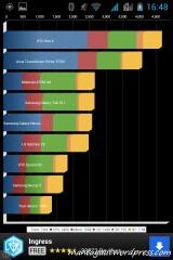 Quadrant benchmark