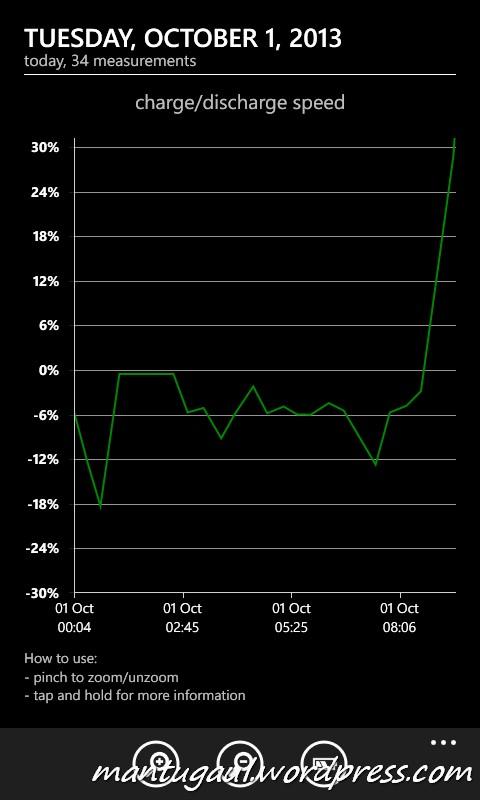 Status pengisian baterai menggunakan Erza 12000mAh