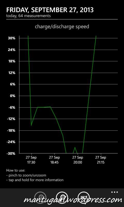 Status pengisian baterai menggunakan Erza 12000mAh port 1A