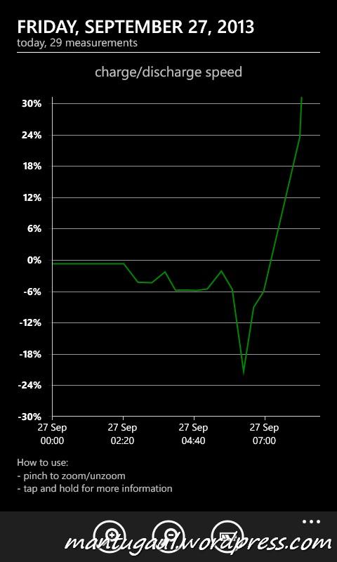 Status pengisian baterai menggunakan Erza 5800 mAh