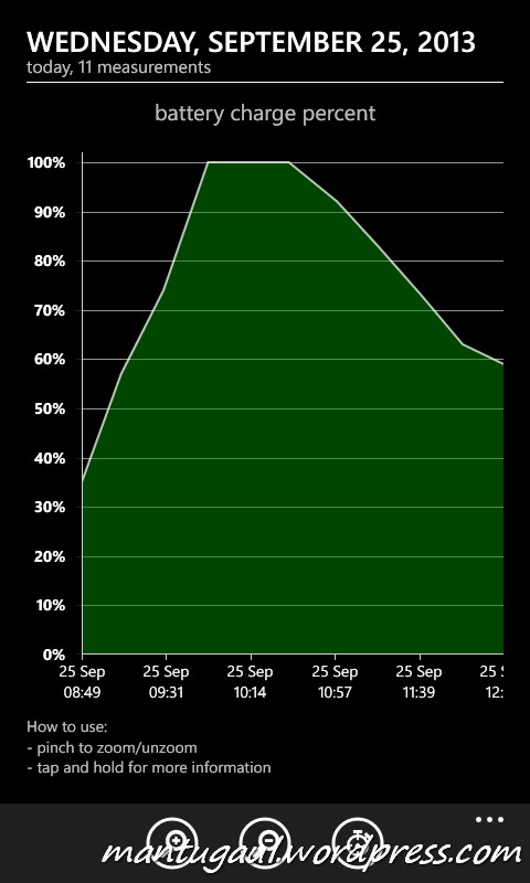 Status pengisian baterai menggunakan Erza 3000mAh