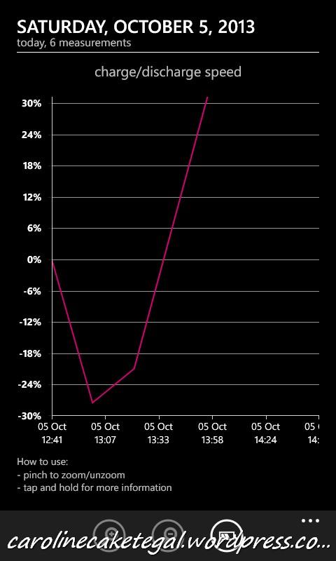 Status baterai dengan Kabel asli Nokia Lumia