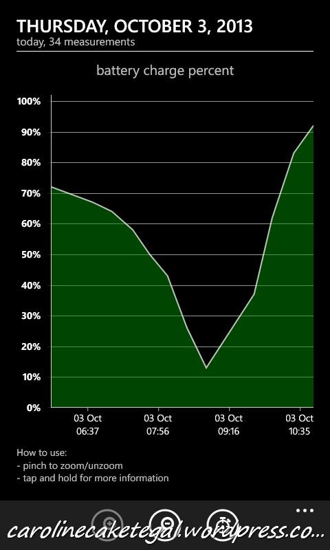 Status baterai dengan Kabel charger biasa