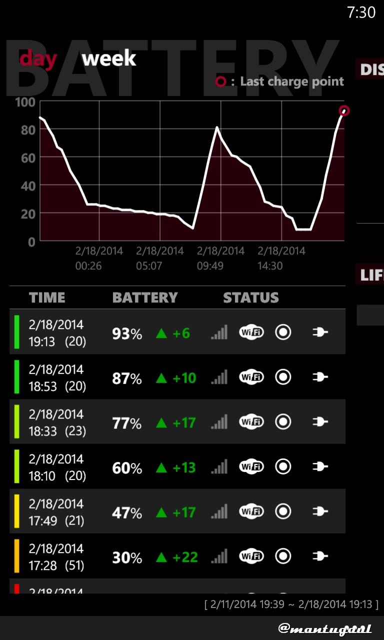 Statistik Baterai Nokia Lumia 920 dengan Powerbank Visipro 6000 mAh