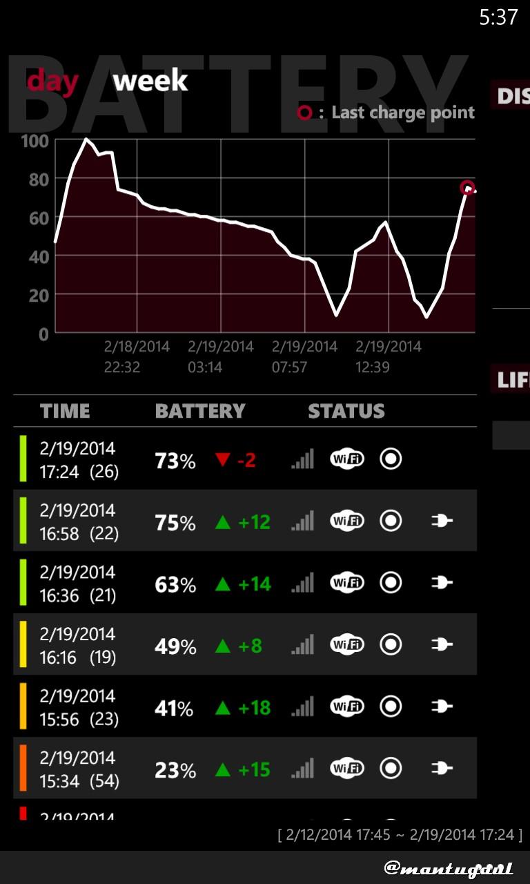 Statistik Baterai Nokia Lumia 920 dengan Powerbank Visipro 2600 mAh