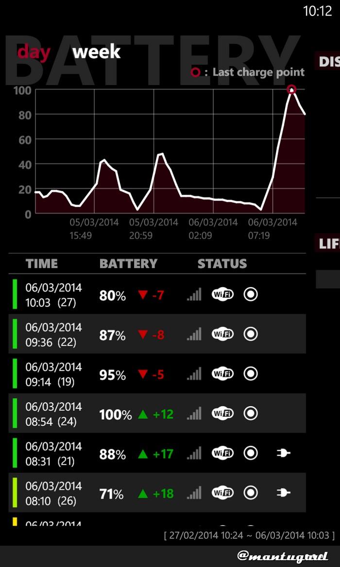 Informasi pengisian baterai Nokia Lumia 920