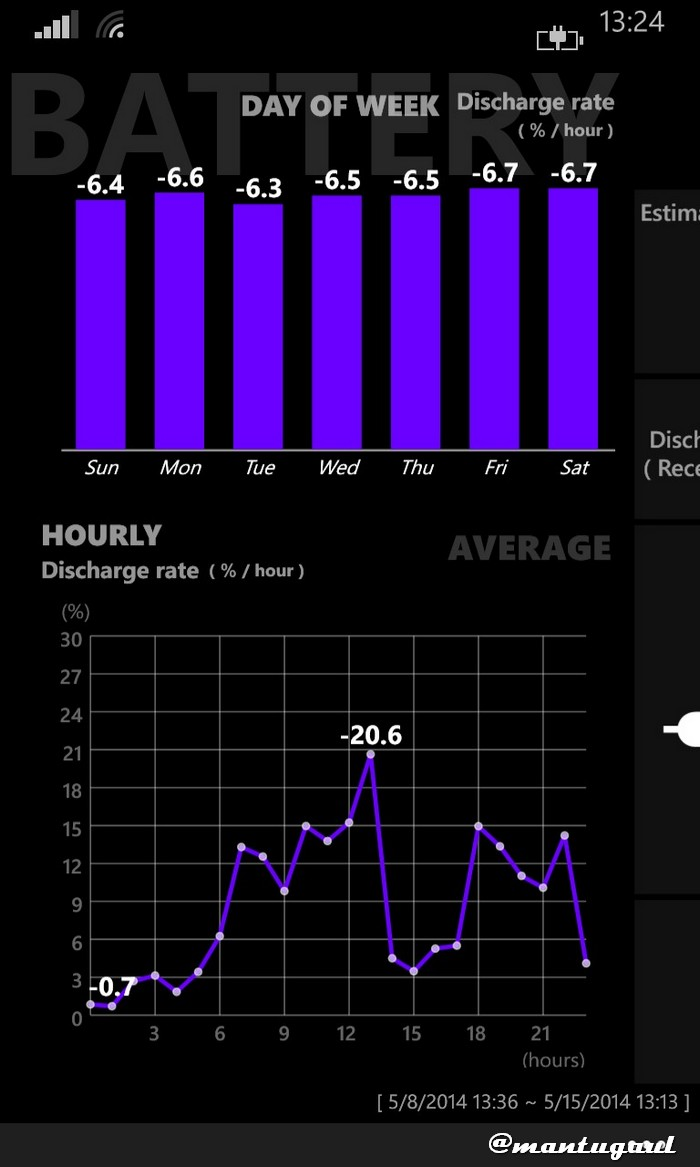 Statistik pengisian pada Nokia Lumia 920 2000mAh