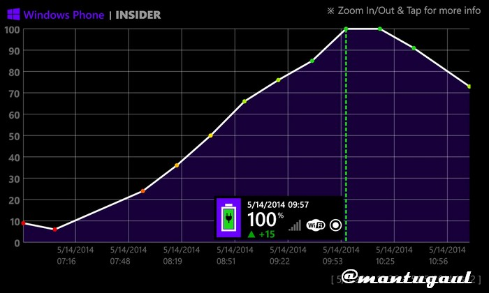 Statistik pengisian pada Nokia Lumia 920 2000mAh dengan port 2 (akhir)