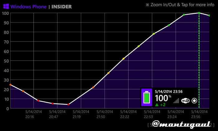 Statistik pengisian pada Nokia Lumia 920 2000mAh dengan port 3 (akhir)
