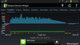 Grafik usage (mA)