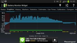Grafik usage (%/h)